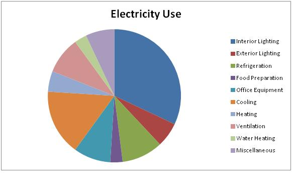 Factoids About Energy Usage In N J From The Dept Of